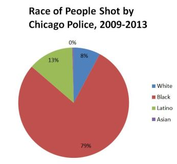 online-law-enforcement-degree-chicago-police-brutality